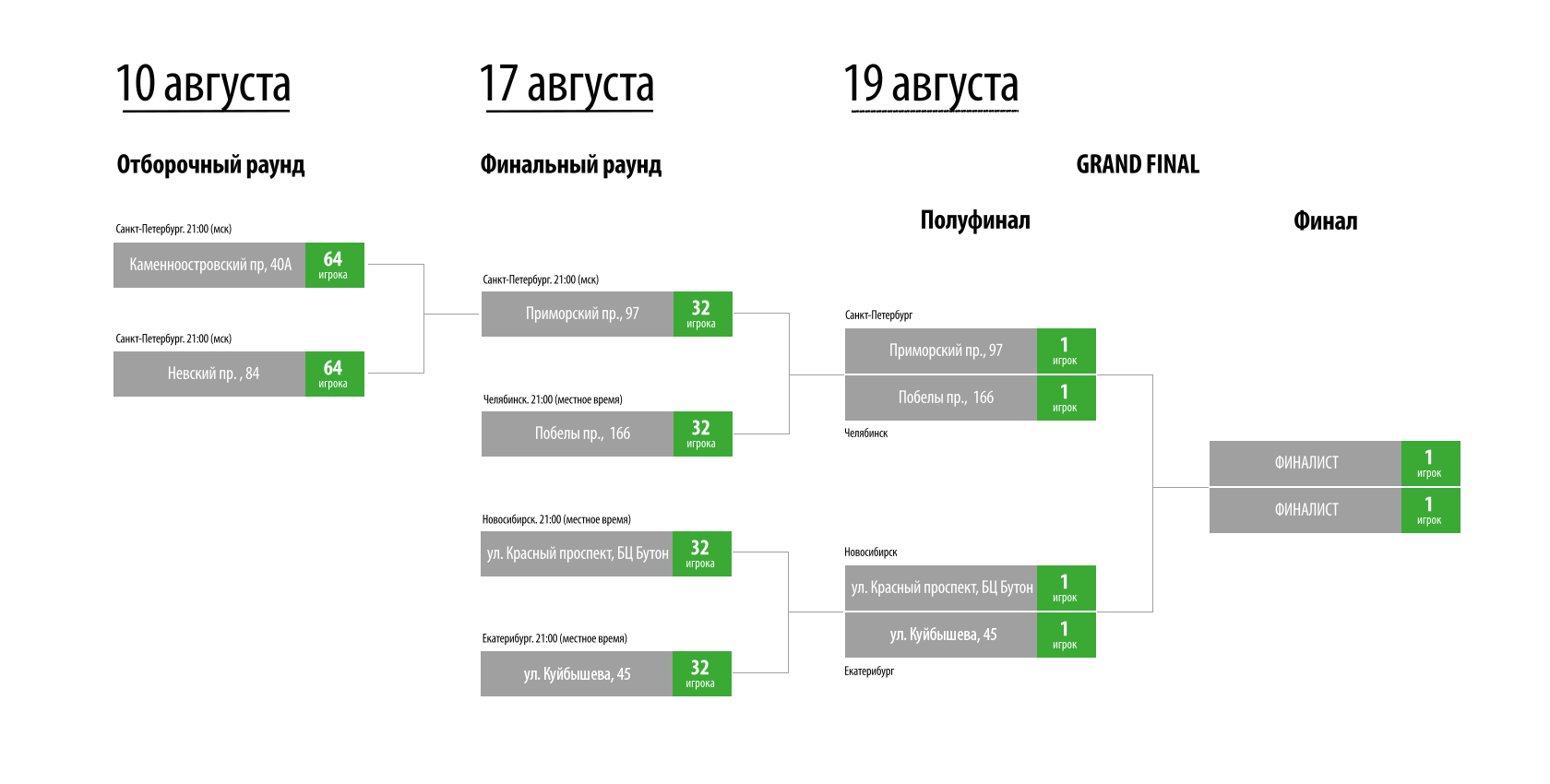 Регламент турнира по фифа - agenliga.ru