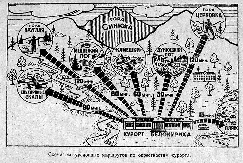 Схема терренкуров в Белокурихе