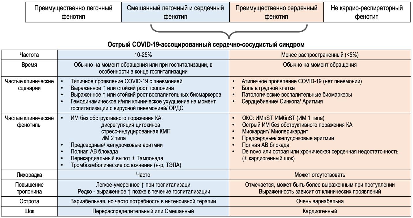 Рисунок 1. Спектр клинических проявлений симптомной COVID-19