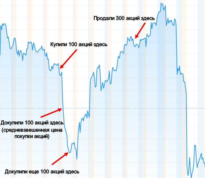 График покупки акций для усреднения