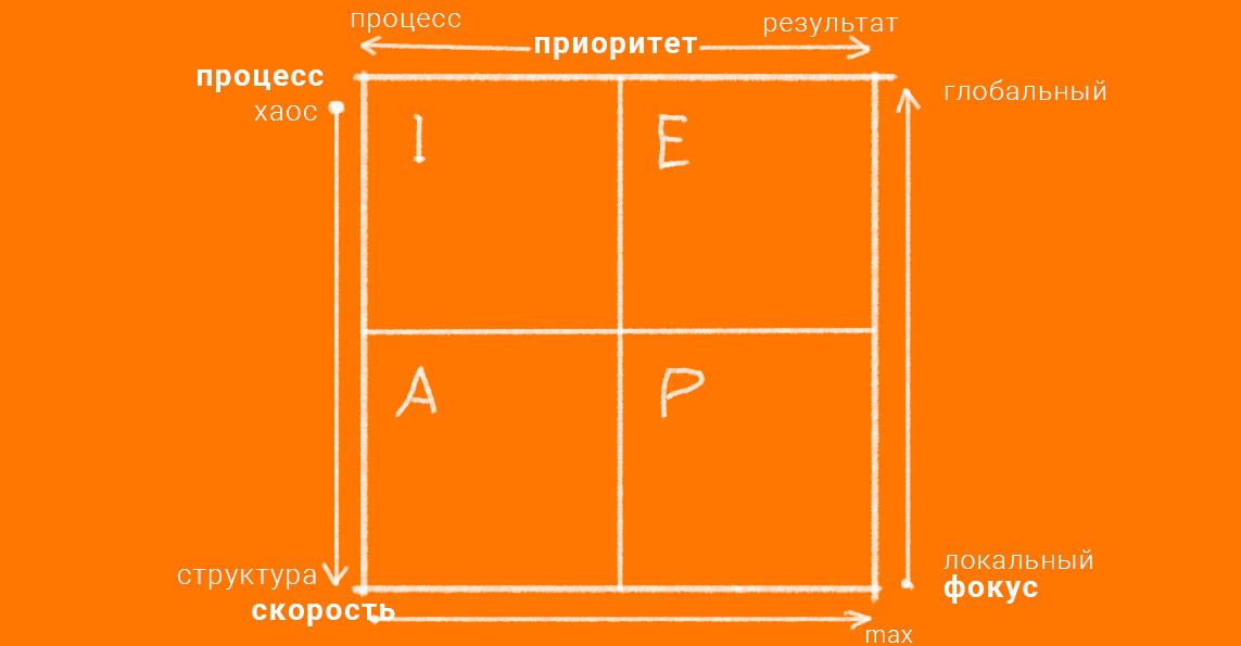 стили руководителя по Адизесу обязанности руководителя проекта делающие востребованными некоторые качества руководителя проекта автоматизации
