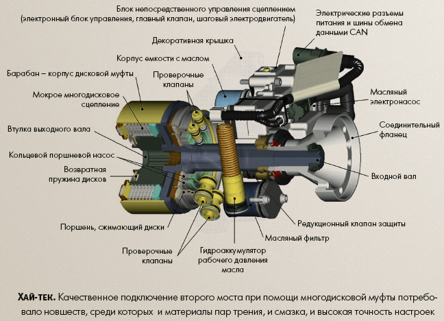 Устройство муфты полного привода Kia Hyundai