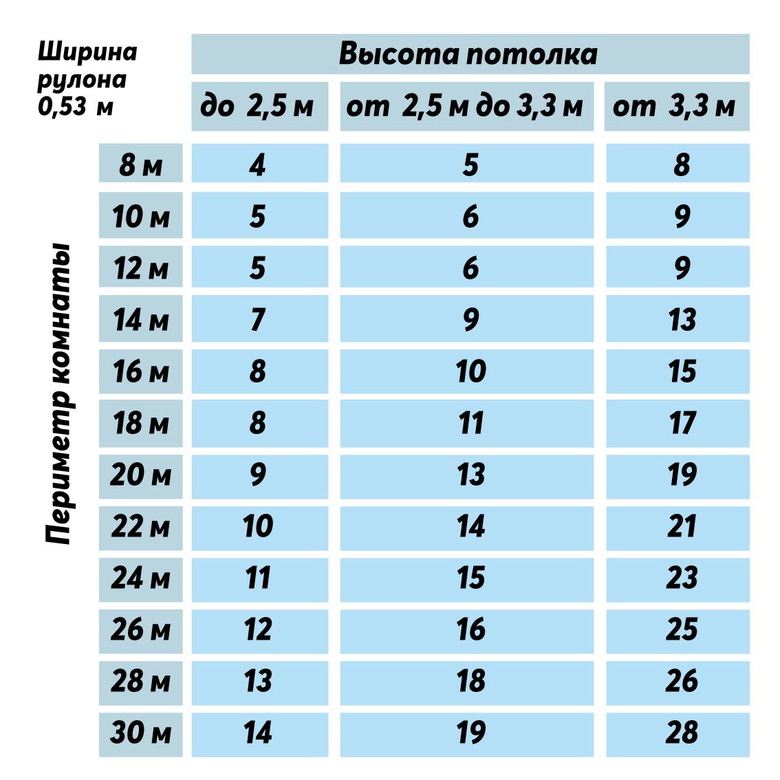 Расчёт количества рулонов для размеров рулона 0,53 сантиметра.
