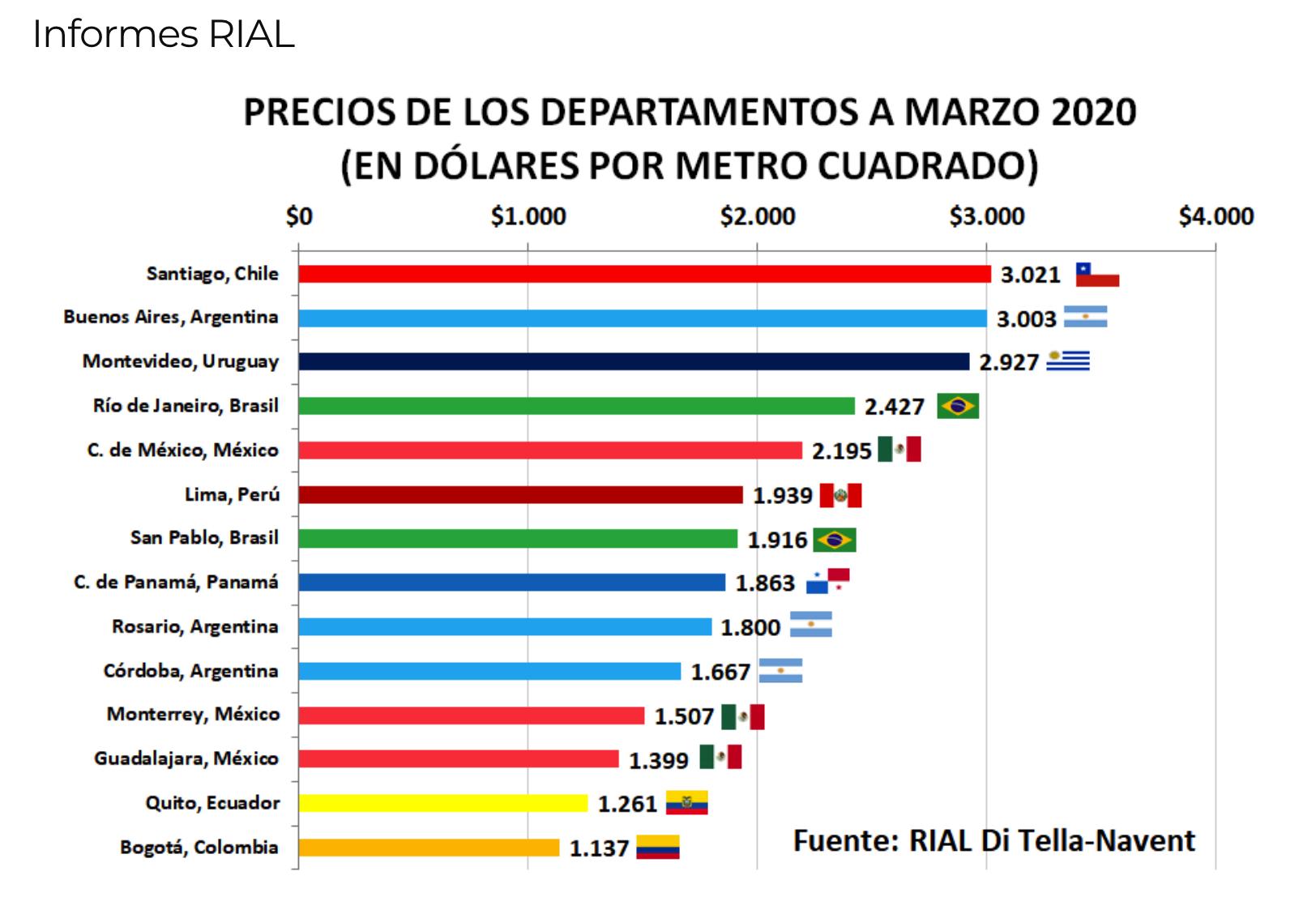 стоимость квартиры в аргентине