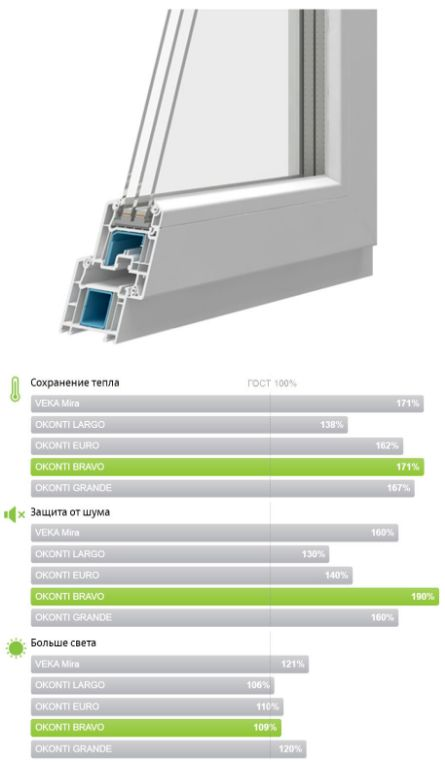 Оконный профиль VEKA SOFTLINE (OKONTI BRAVO) для витражных окон и его характеристики