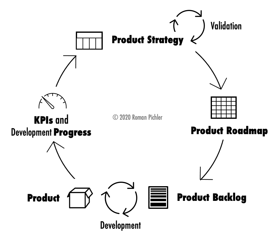 Цикл продуктовой стратегии