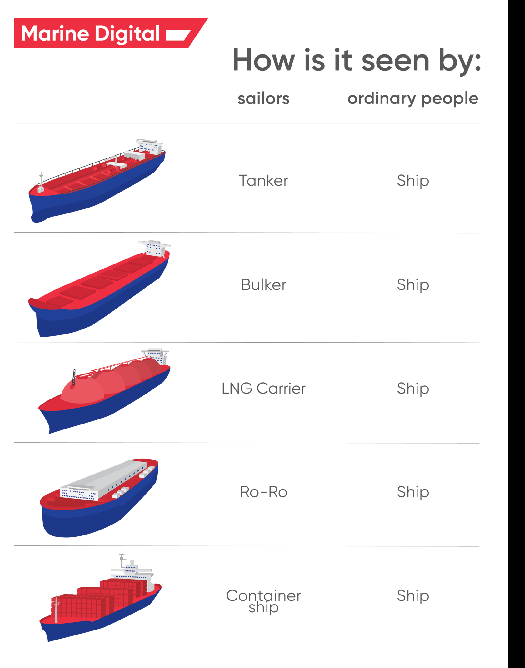 different types of vessels