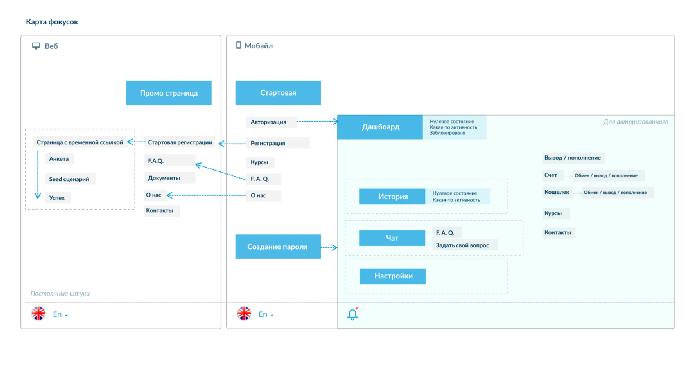 Пятый набросок. Продукт— это мобильное приложение, ввебе только процесс верификации. Добавлена смена языка иуведомления | SobakaPav.ru