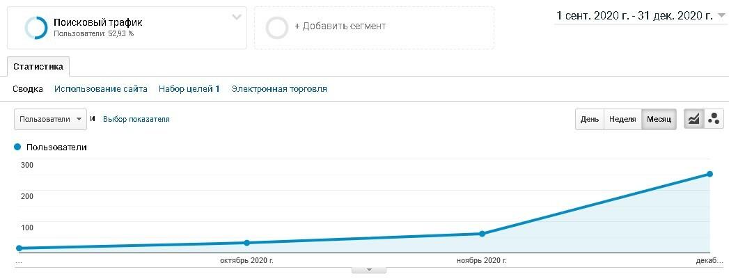 быстрый старт в ТОП Яндекса молодого сайта за 3 месяца