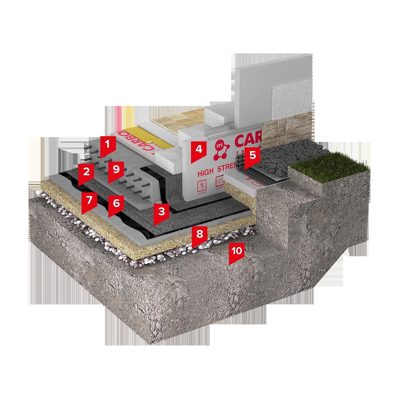 мембрана технониколь для фундамента