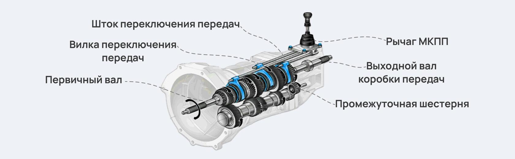 механическая коробка передач устройство