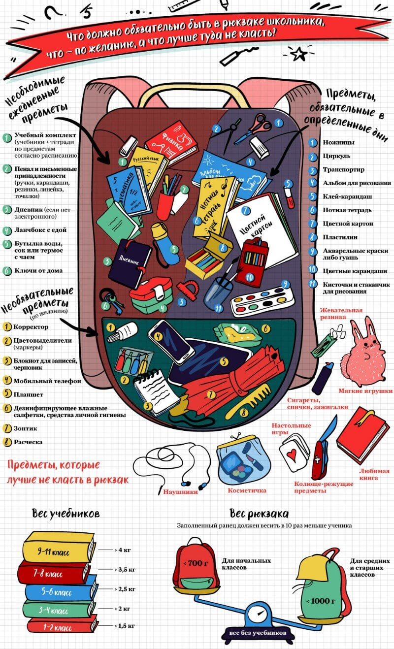 Содержимое рюкзака школьника
