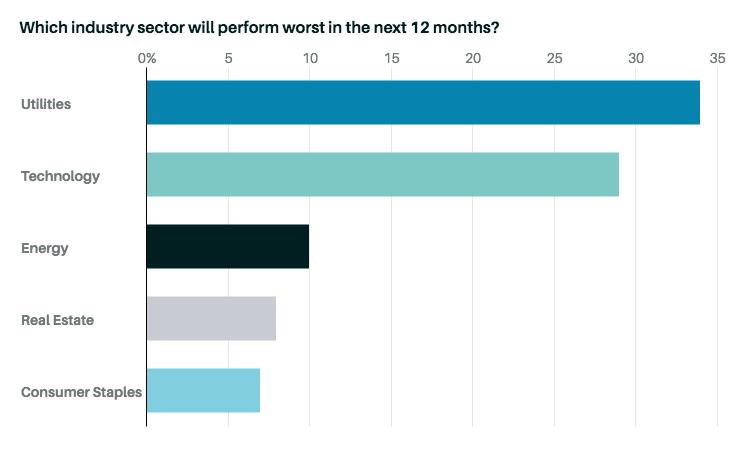 Худшие сектора экономики в следующие 12 месяцев