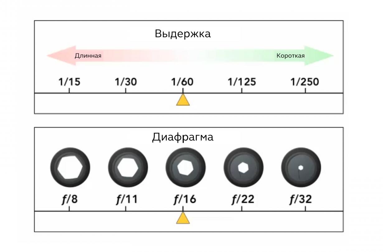 выдержка и диафрагма при фотосъемке дымки новой тот