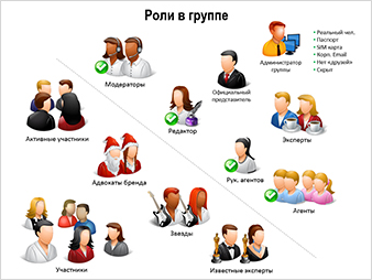 4. Клиенты из соц сетей