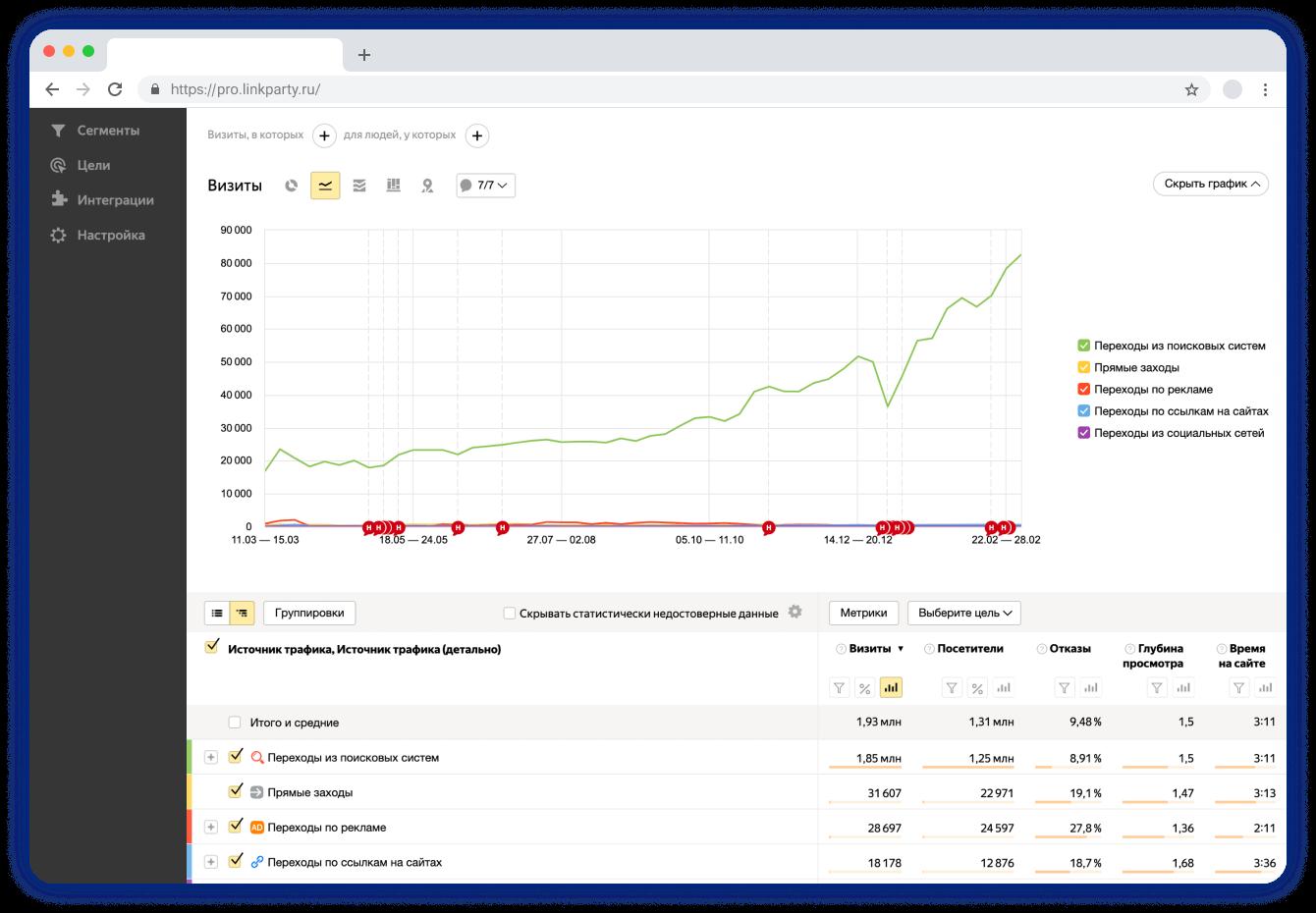 LinkParty. Внешняя и внутрення оптимизация сайтов. График