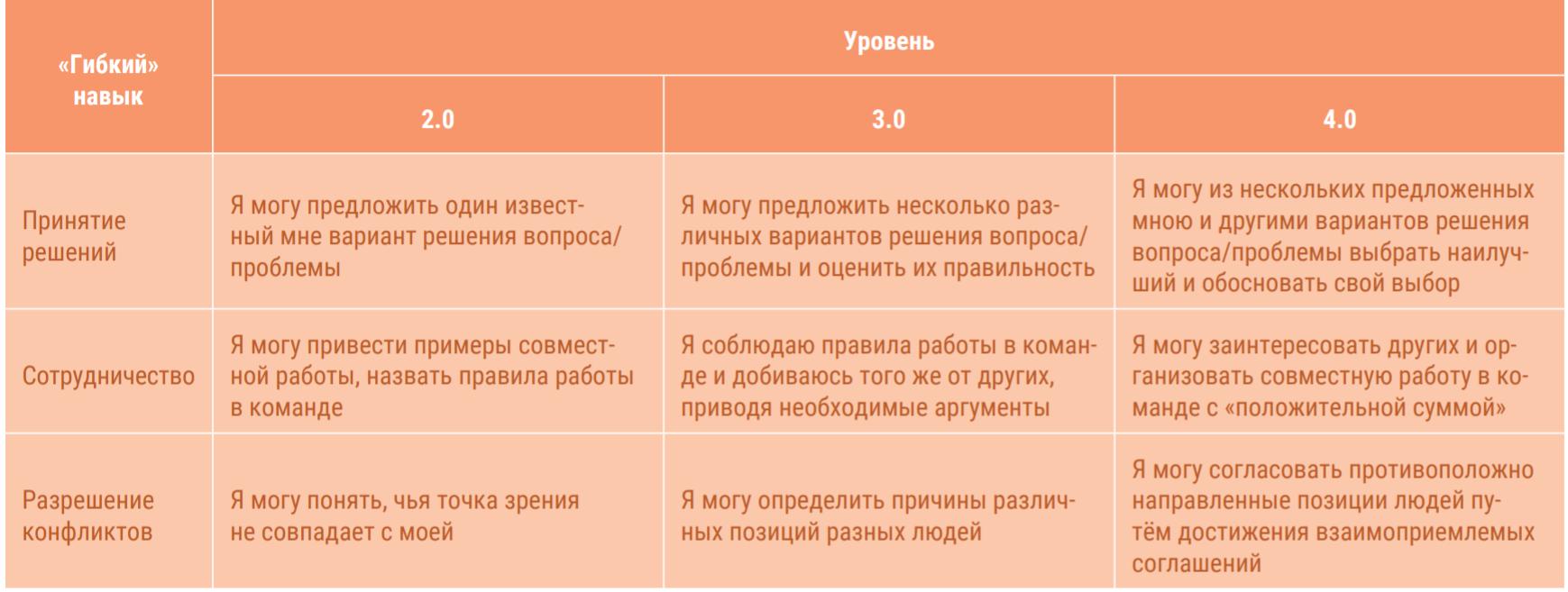 описание модели мягких навыков работа в команде