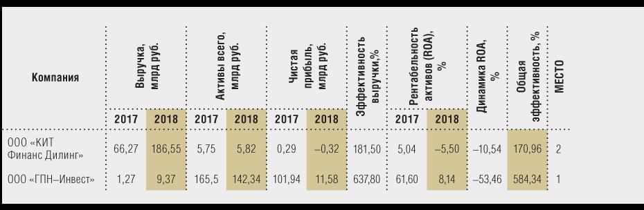 Кредит европа банк залоговое имущество