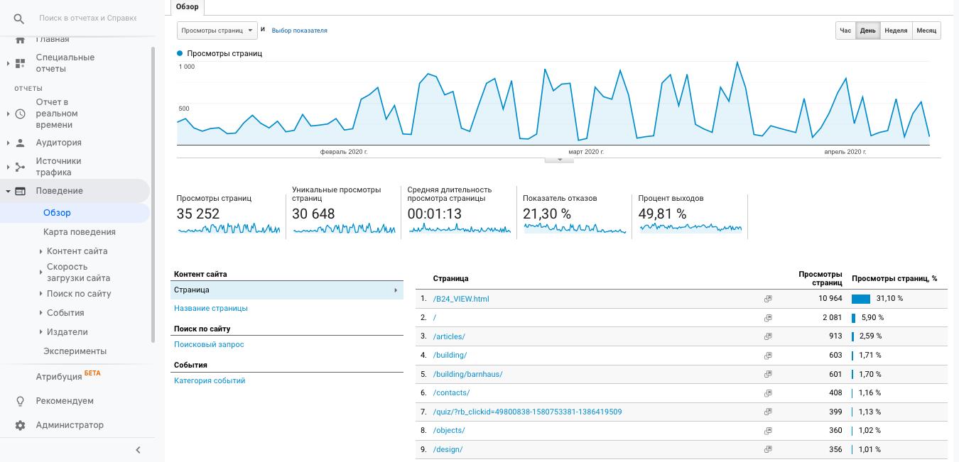 Поведенческий анализ в Google Analytics