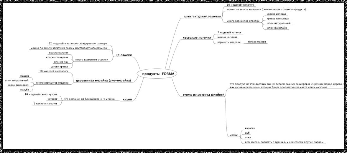 Разработанная клиентом структура сайта | Sobakapav.ru