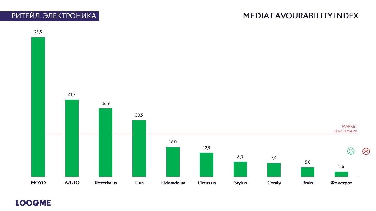 Индекс благосклонности медиа (MF)