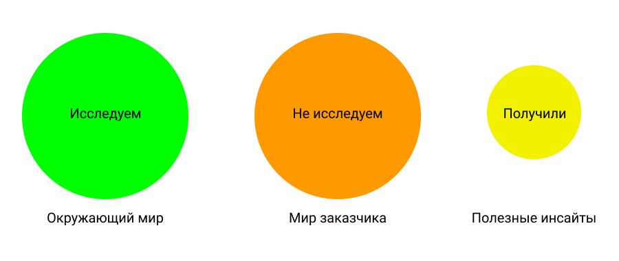 Аналитика - это фаза поиска инсайтов | SobakaPav.ru