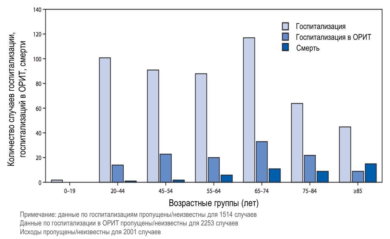 Пожилые пациенты составляют группу риска и определяют 80% всех летальных случаев. Данные эпидемиологии COVID-19 в США