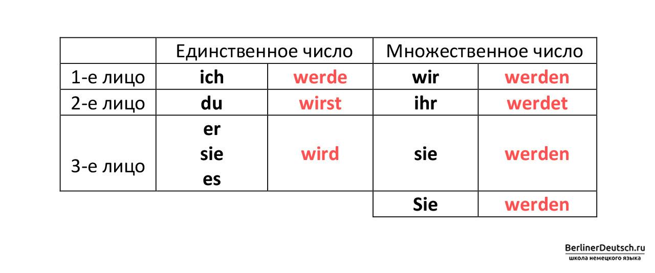Таблица спряжение глагола werden