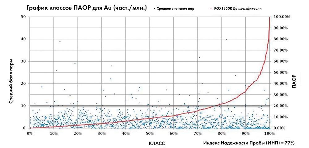 РИСУНОК 6  График полуабсолютной относительной разницы из программы бурения дублирующих проб Au на 2011 и 2012 год для системы PGX1350R (в ходе модификаций). Набор данных состоит из 1385 пар дублирующих проб.