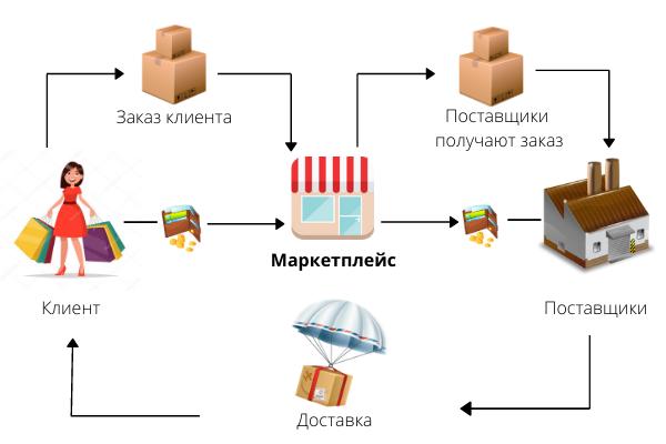 Модели работы с маркетплейсами работа для девушек 18 лет в москве