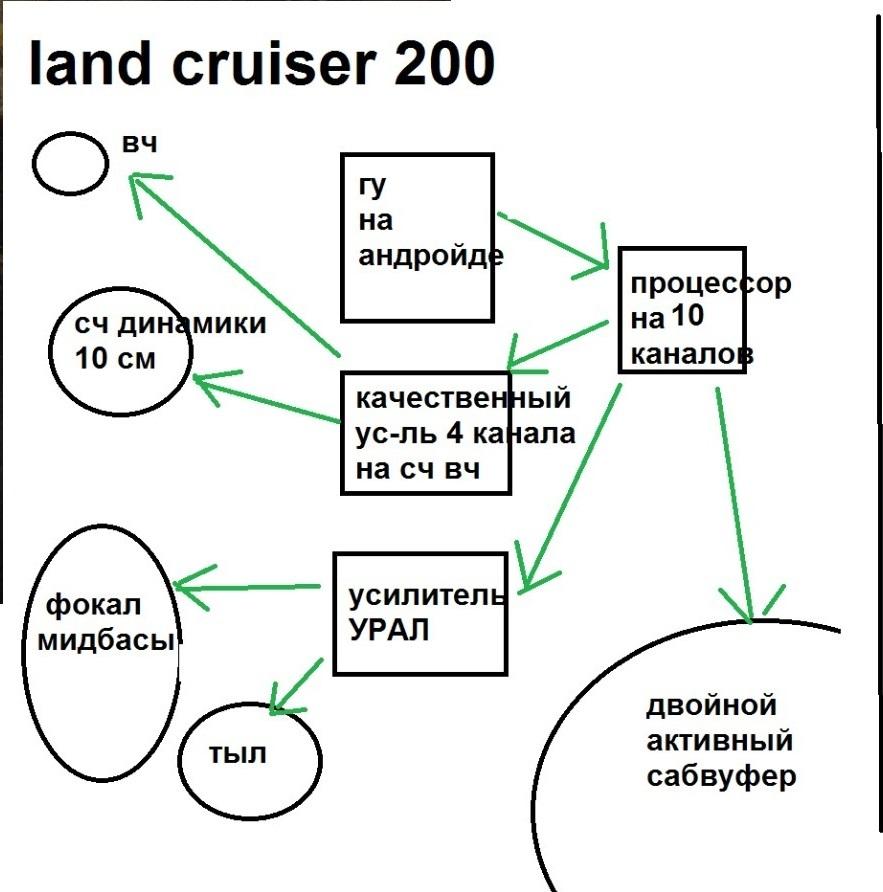 система состав автозвук в тойота ленд круйзер 200