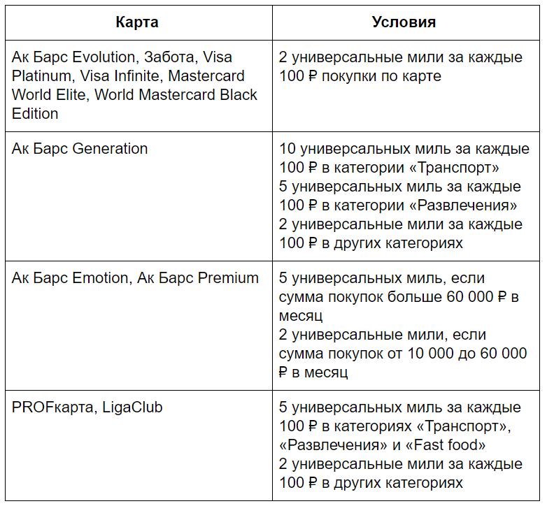 условия начисления универсальных миль на разные карты Ак Барс Банка