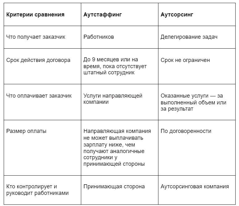 различия аутстаффинга и аутсорсинга