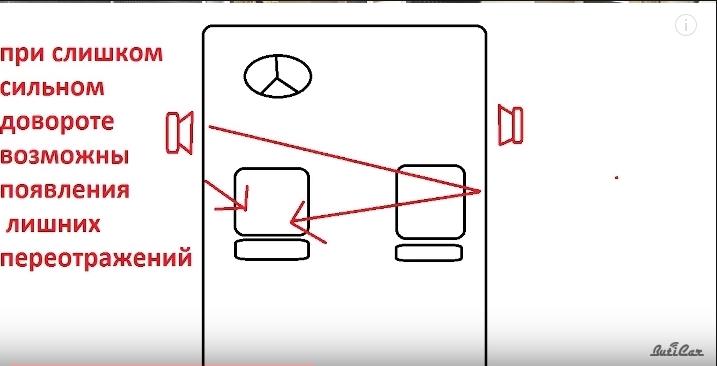 переотражения звука в автомобиле