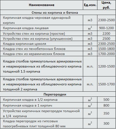 стоимость укладки кирпича за квадратный метр