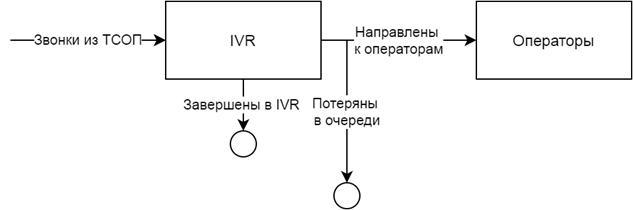 Экономика голосовых роботов колл-центра: 5 вопросов поставщику при покупке системы