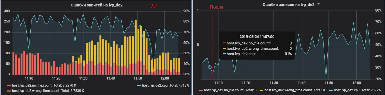 Оки-Токи: обновленный биллинг, новый сервер, интеграция с amoCRM