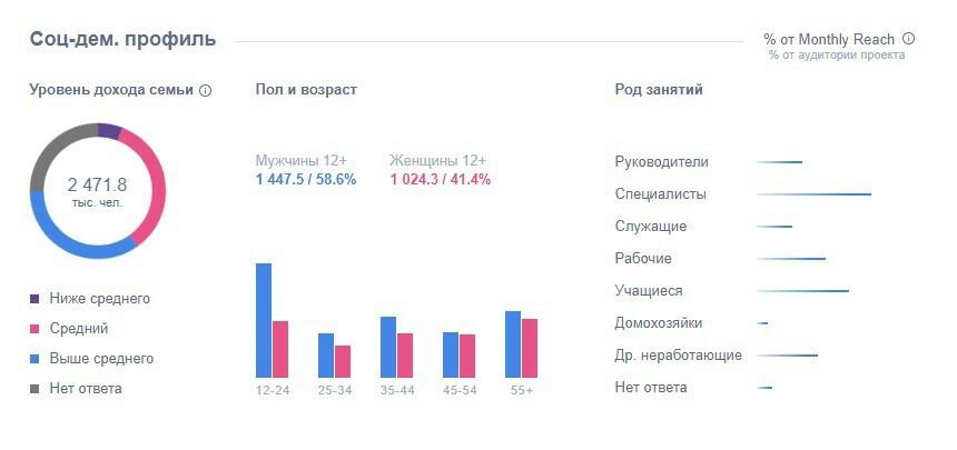 Социально-демографический профиль пользователей «ТикТока»