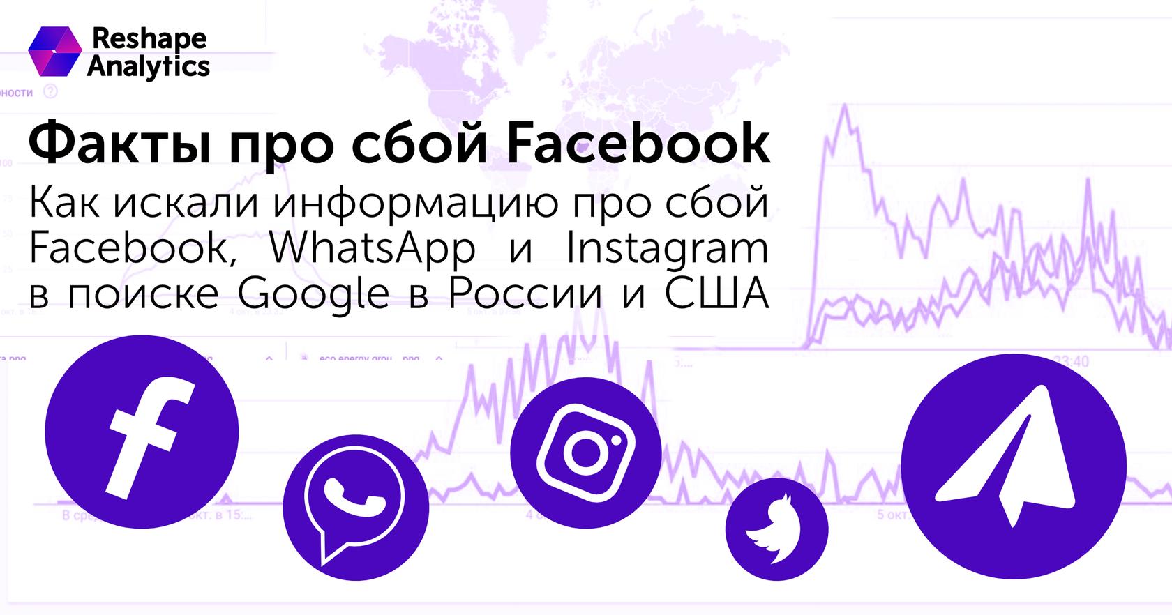 Факты про сбой Facebook, Instagram, WhatsApp
