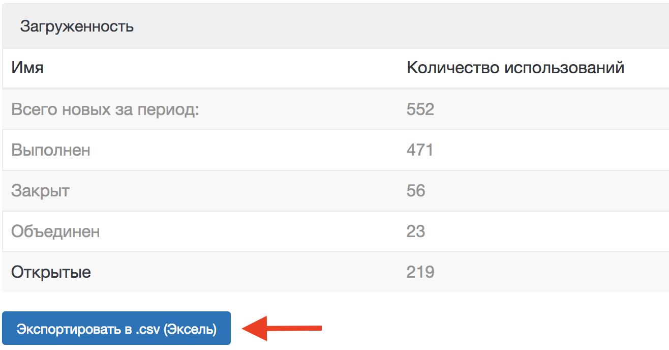 Сообщения из instagram в helpdesk системе