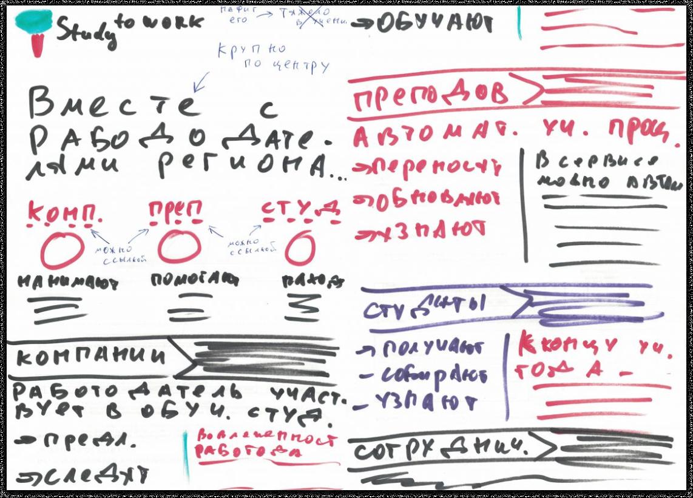 Наша версия структуры страницы | SobakaPav.ru