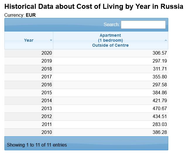 аренда в россии данные за 10 лет