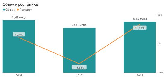 Динамика производства питьевой бутилированной воды 2016-2018