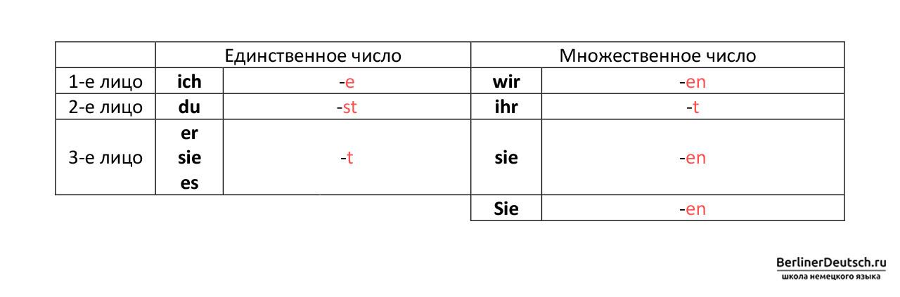 Окончания глаголов при спряжении в настоящем времени