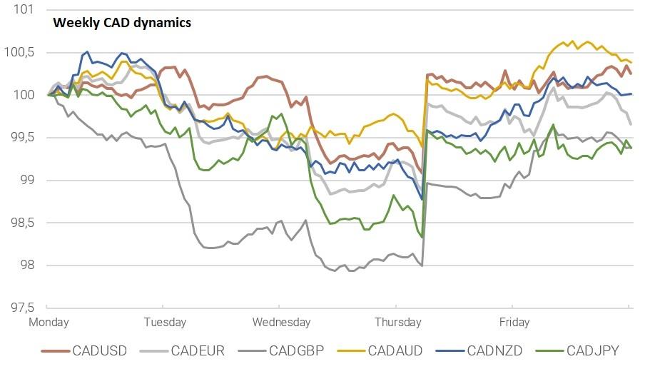 Weekly cad dynamics