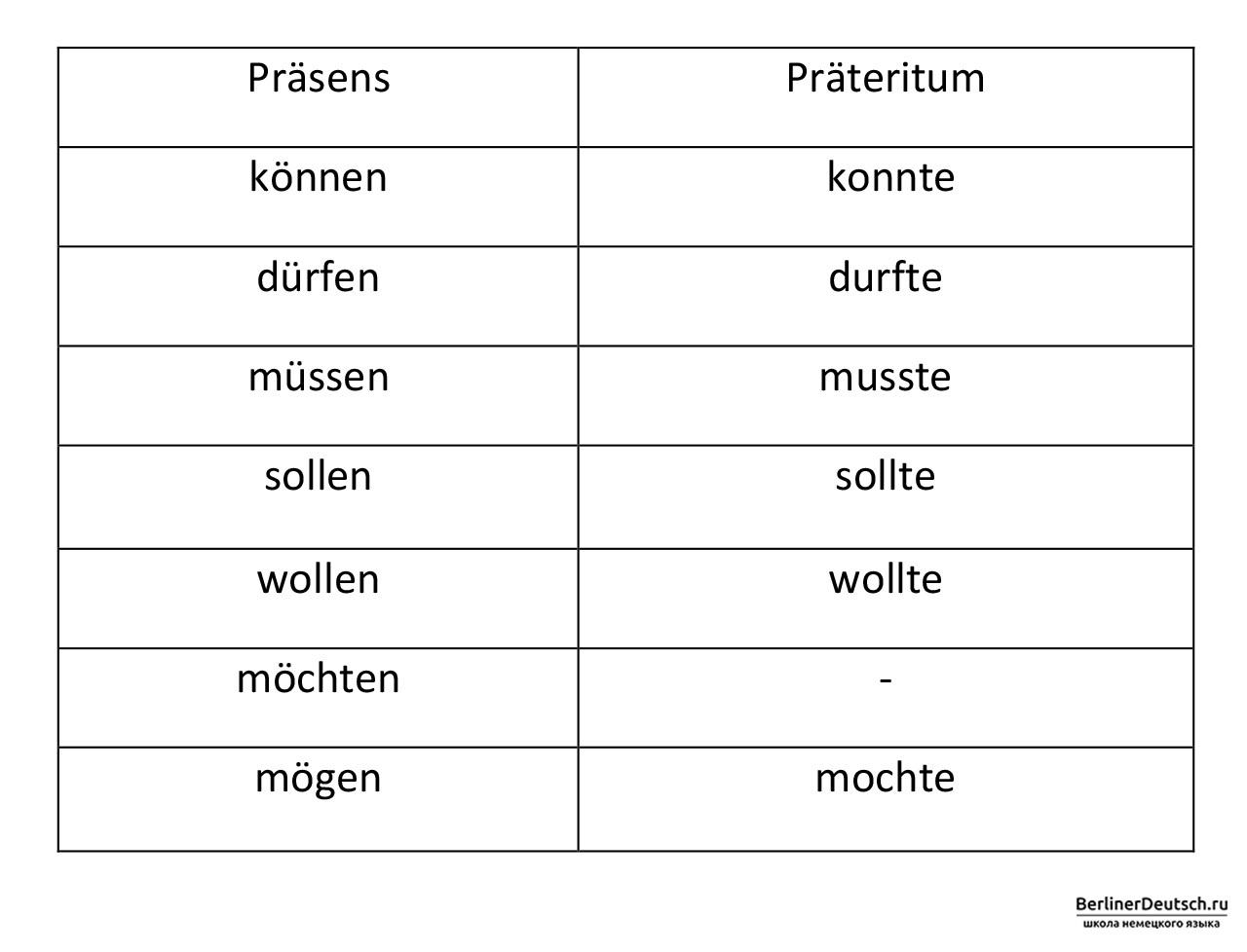 Форма Präteritum у модальных глаголов (Modalverben) в немецком языке
