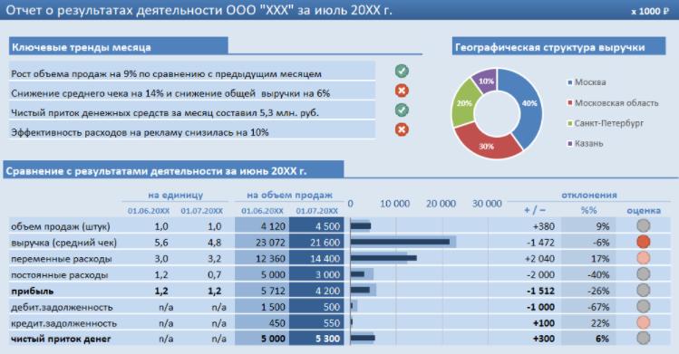 Отчет о результатах деятельности