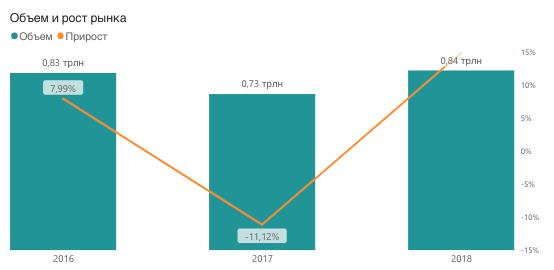 Производство бутилированной воды в России 2016-2018, в рублях