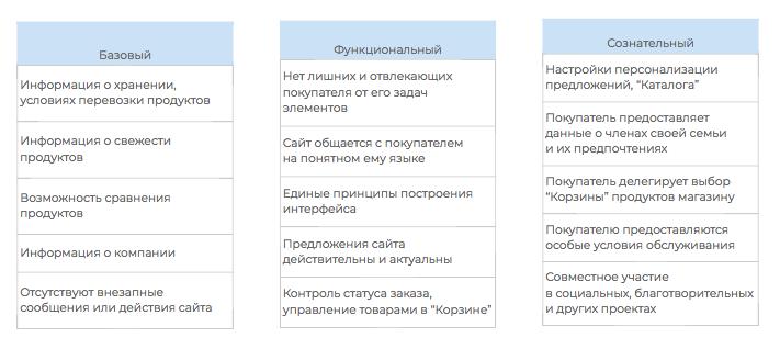 эмоциональный дизайн, пользовательский опыт, психология принятия решений, принятие решений потребителями, дизайн поведения