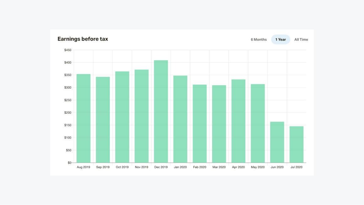 Статистика заработка на Patreon